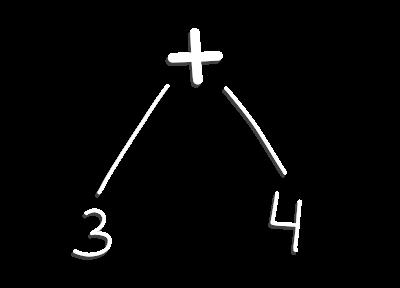 3 + 4 represented as AST